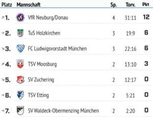 Futsal Bezirksliga A Jugend Saison 2019/2020 Stand 21.01.2020