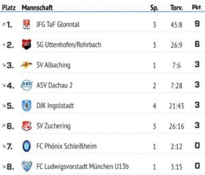 Futsal Kreisliga D Jugend Saison 2019/2020 Stand 21.01.2020